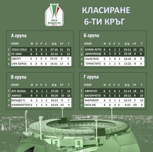 Обзор: КФЛ – групова фаза
